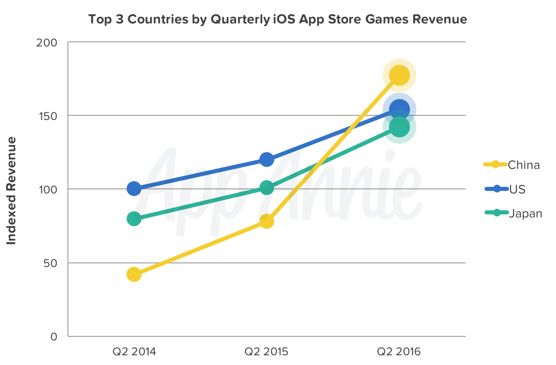 Top-3-Countries-iOS-App-Store-Games-Revenue
