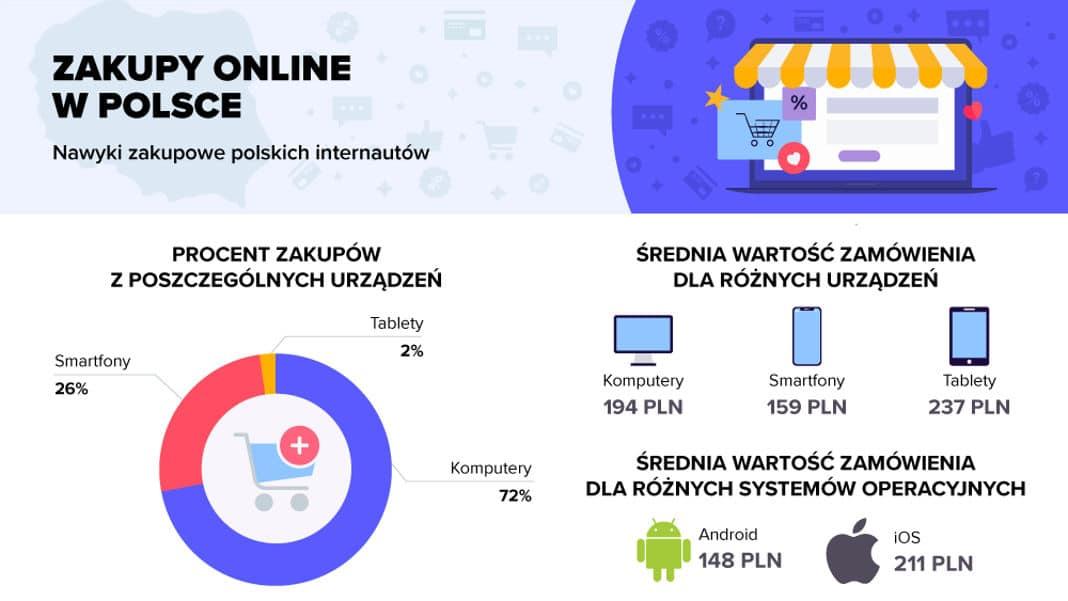 smartfon e-commerce