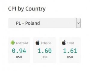 CPI Poland