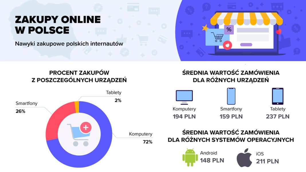 smartfon e-commerce